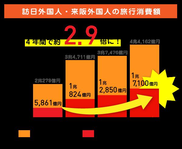 平成29年の訪日外国人旅行消費額