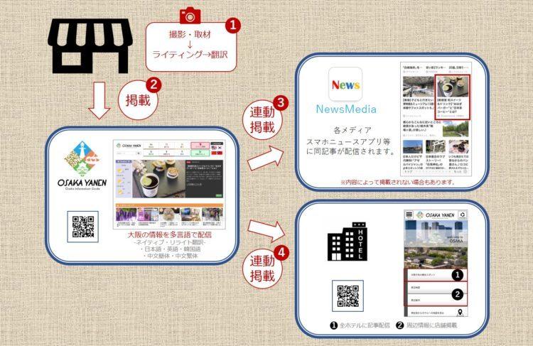 OsakaYanen広告・集客イメージ